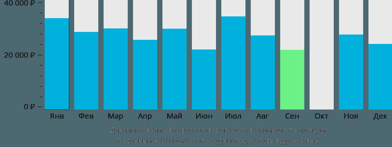 Динамика стоимости авиабилетов из Сеула в Сиемреап по месяцам