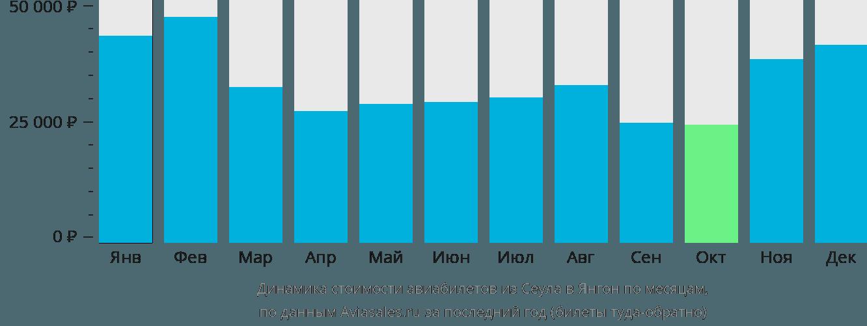 Динамика стоимости авиабилетов из Сеула в Янгон по месяцам