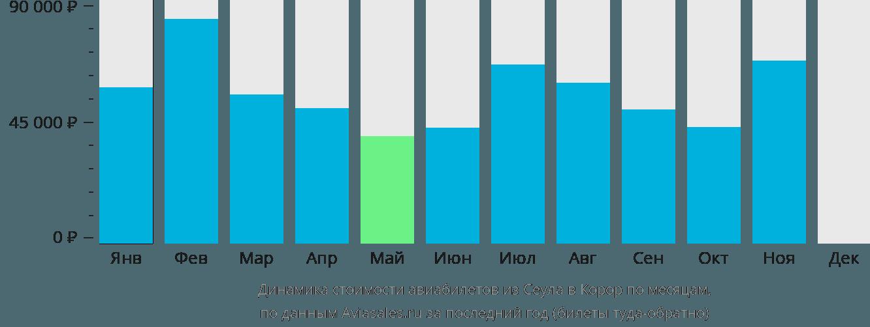Динамика стоимости авиабилетов из Сеула в Корор по месяцам