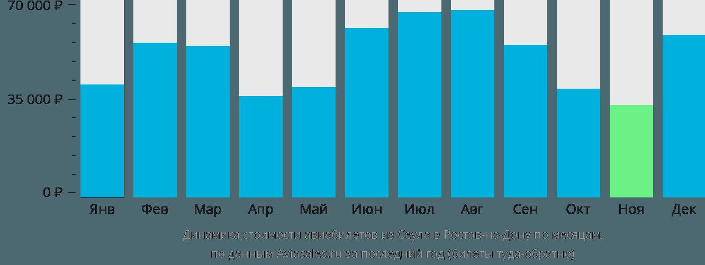 Динамика стоимости авиабилетов из Сеула в Ростов-на-Дону по месяцам