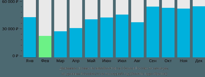 Динамика стоимости авиабилетов из Сеула в Россию по месяцам