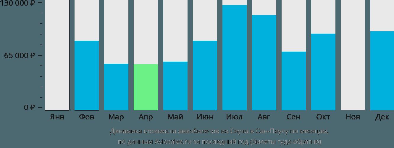 Динамика стоимости авиабилетов из Сеула в Сан-Паулу по месяцам