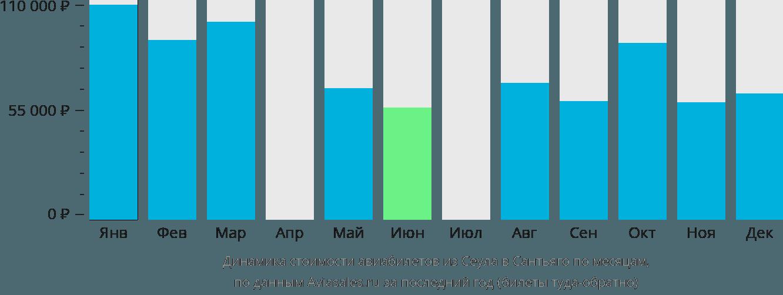 Динамика стоимости авиабилетов из Сеула в Сантьяго по месяцам