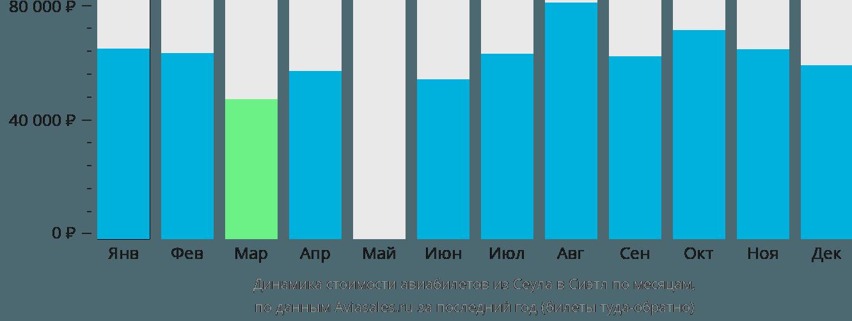 Динамика стоимости авиабилетов из Сеула в Сиэтл по месяцам
