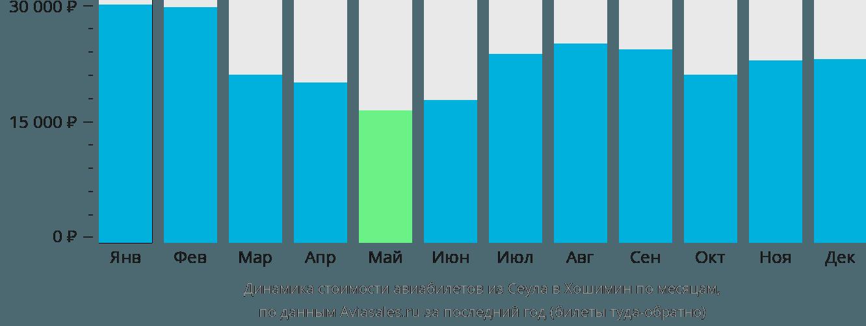 Динамика стоимости авиабилетов из Сеула в Хошимин по месяцам