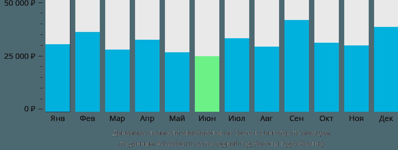 Динамика стоимости авиабилетов из Сеула в Сингапур по месяцам
