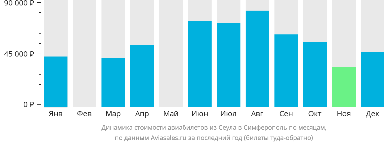 Динамика стоимости авиабилетов из Сеула в Симферополь по месяцам