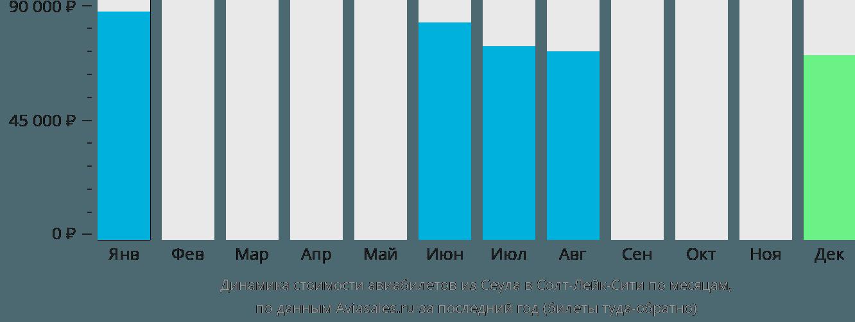 Динамика стоимости авиабилетов из Сеула в Солт-Лейк-Сити по месяцам