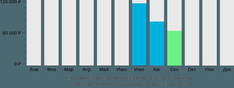 Динамика стоимости авиабилетов из Сеула в Софию по месяцам
