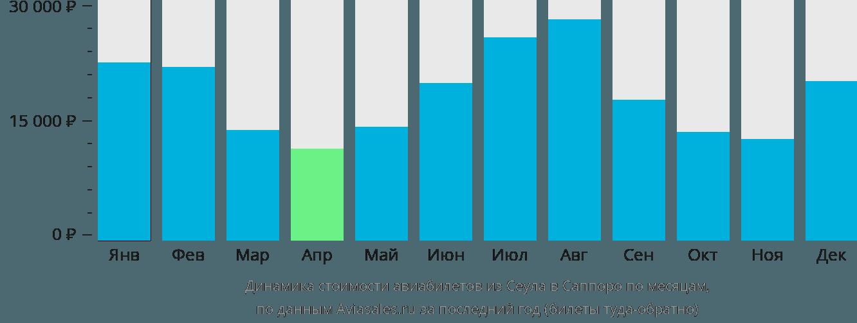 Динамика стоимости авиабилетов из Сеула в Саппоро по месяцам