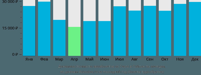 Динамика стоимости авиабилетов из Сеула в Сайпан по месяцам