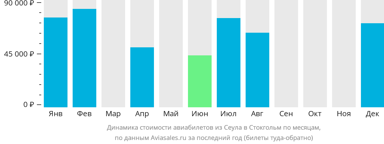 Динамика стоимости авиабилетов из Сеула в Стокгольм по месяцам