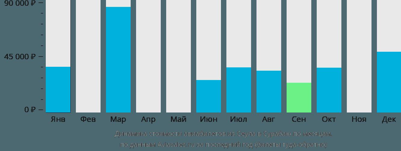 Динамика стоимости авиабилетов из Сеула в Сурабаю по месяцам