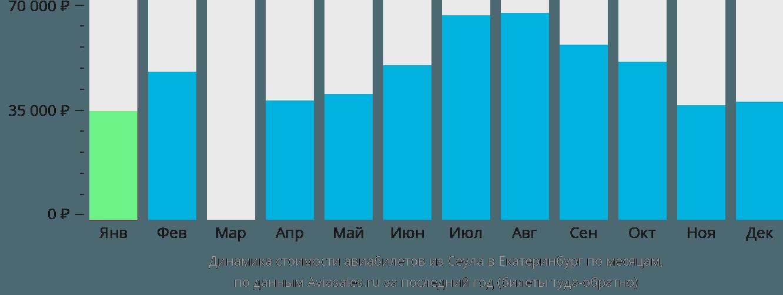 Динамика стоимости авиабилетов из Сеула в Екатеринбург по месяцам