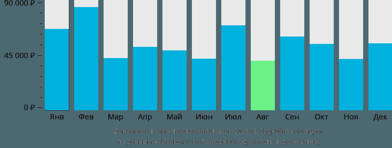 Динамика стоимости авиабилетов из Сеула в Сидней по месяцам