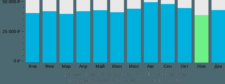 Динамика стоимости авиабилетов из Сеула в Ташкент по месяцам