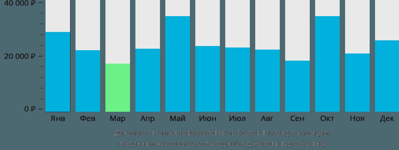 Динамика стоимости авиабилетов из Сеула в Таиланд по месяцам