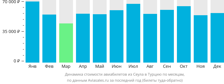 Динамика стоимости авиабилетов из Сеула в Турцию по месяцам
