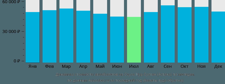 Динамика стоимости авиабилетов из Сеула в Астану по месяцам