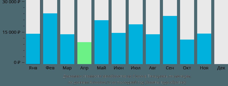 Динамика стоимости авиабилетов из Сеула в Тяньцзинь по месяцам