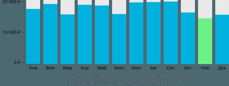Динамика стоимости авиабилетов из Сеула в Токио по месяцам