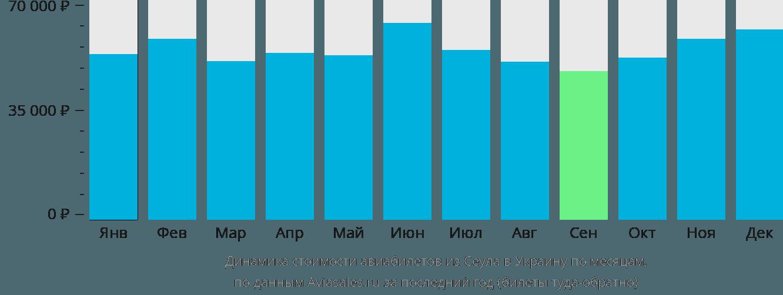 Динамика стоимости авиабилетов из Сеула в Украину по месяцам