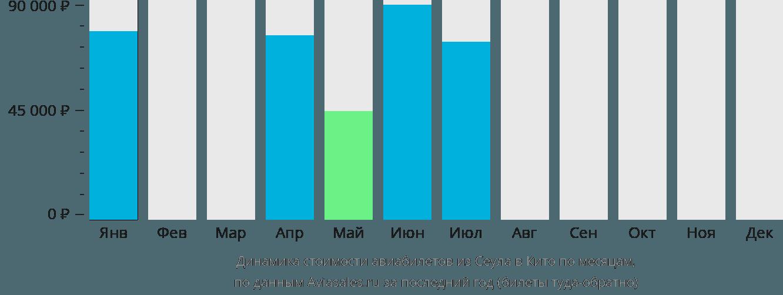 Динамика стоимости авиабилетов из Сеула в Кито по месяцам