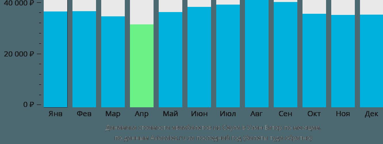 Динамика стоимости авиабилетов из Сеула в Улан-Батор по месяцам
