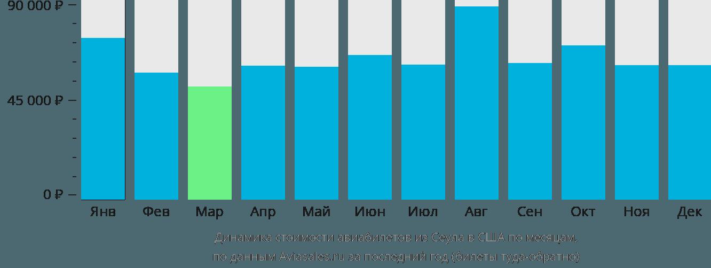 Динамика стоимости авиабилетов из Сеула в США по месяцам