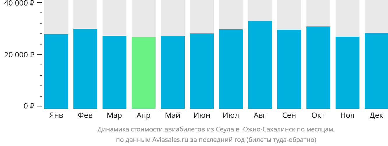 Динамика стоимости авиабилетов из Сеула в Южно-Сахалинск по месяцам
