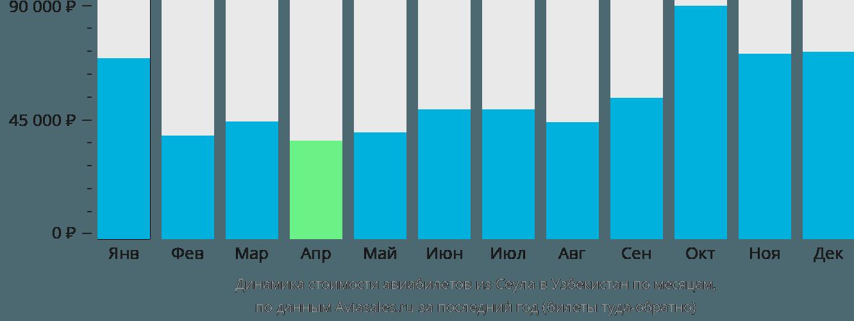 Динамика стоимости авиабилетов из Сеула в Узбекистан по месяцам