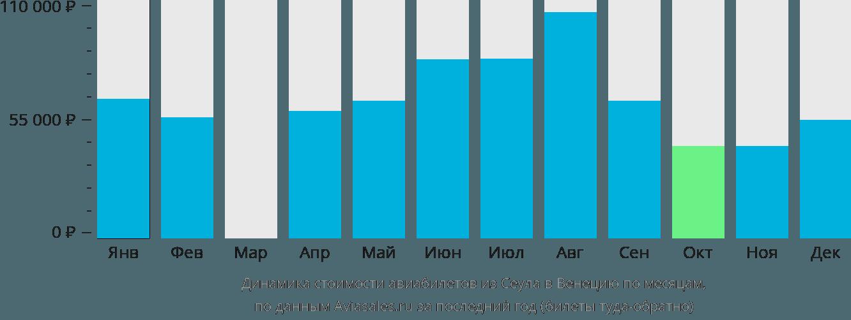 Динамика стоимости авиабилетов из Сеула в Венецию по месяцам