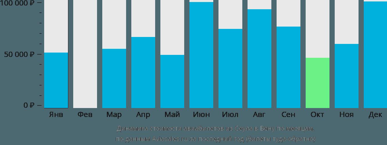 Динамика стоимости авиабилетов из Сеула в Вену по месяцам