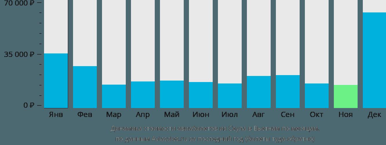 Динамика стоимости авиабилетов из Сеула в Вьетнам по месяцам