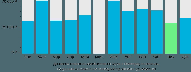 Динамика стоимости авиабилетов из Сеула в Волгоград по месяцам