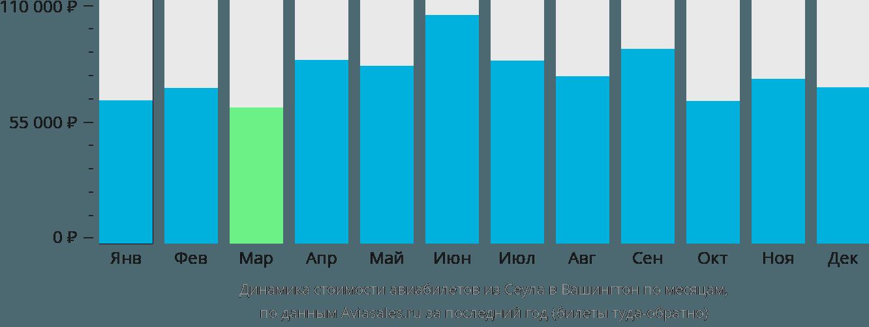 Динамика стоимости авиабилетов из Сеула в Вашингтон по месяцам