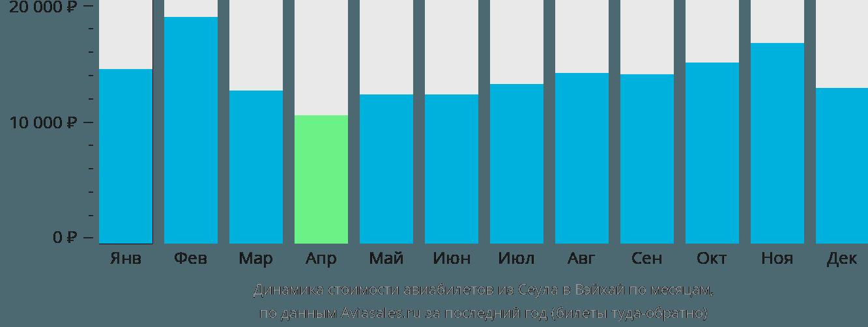 Динамика стоимости авиабилетов из Сеула в Вэйхай по месяцам