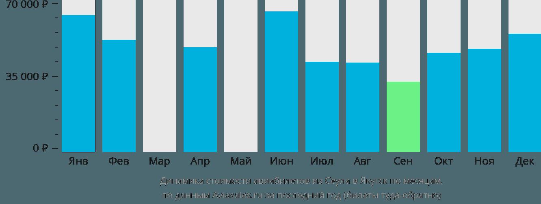 Динамика стоимости авиабилетов из Сеула в Якутск по месяцам
