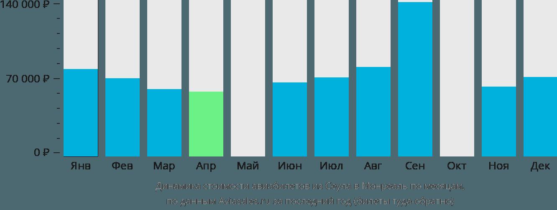 Динамика стоимости авиабилетов из Сеула в Монреаль по месяцам