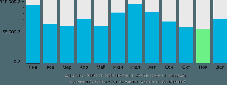 Динамика стоимости авиабилетов из Сеула в Торонто по месяцам