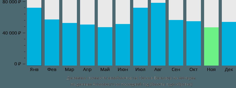 Динамика стоимости авиабилетов из Сеула в Ванкувер по месяцам