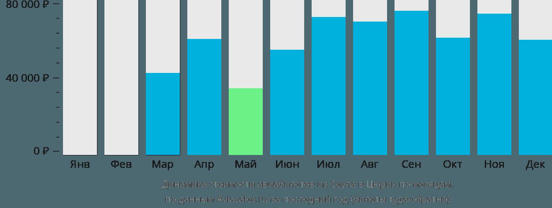 Динамика стоимости авиабилетов из Сеула в Цюрих по месяцам