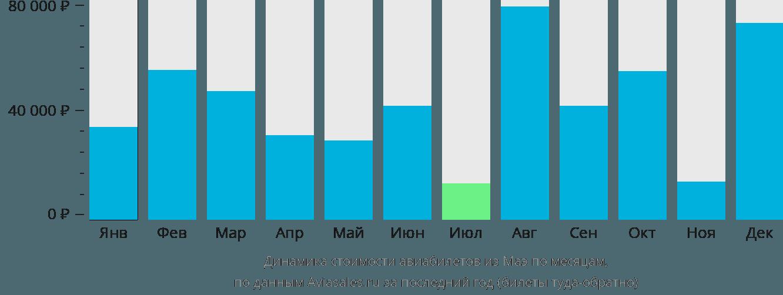 Динамика стоимости авиабилетов из Маэ по месяцам