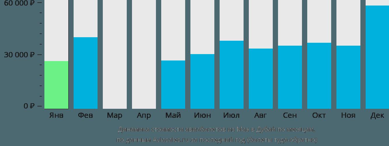 Динамика стоимости авиабилетов из Маэ в Дубай по месяцам