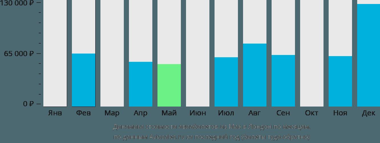 Динамика стоимости авиабилетов из Маэ в Лондон по месяцам