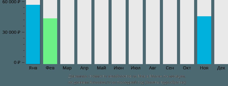 Динамика стоимости авиабилетов из Маэ в Милан по месяцам
