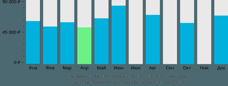 Динамика стоимости авиабилетов из Маэ в Москву по месяцам