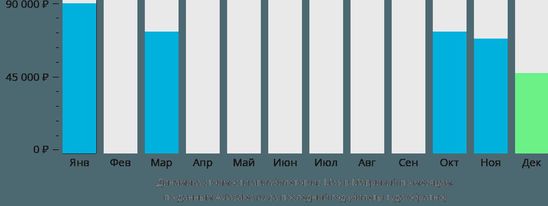 Динамика стоимости авиабилетов из Маэ в Маврикий по месяцам