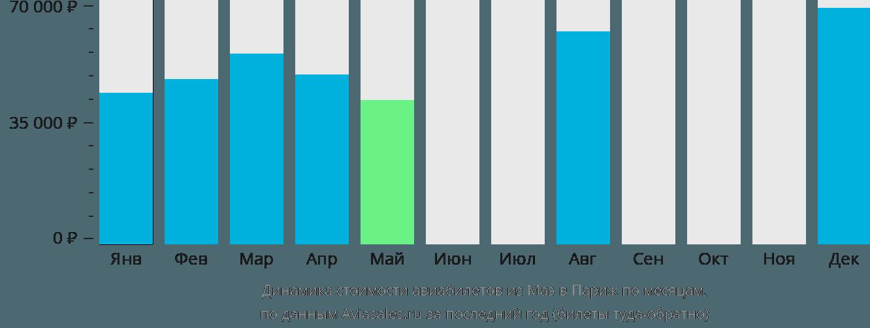 Динамика стоимости авиабилетов из Маэ в Париж по месяцам