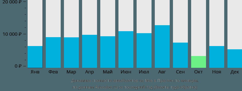 Динамика стоимости авиабилетов из Маэ в Праслен по месяцам